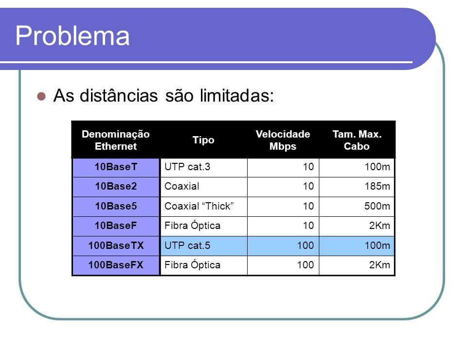 Problema As distâncias são limitadas: Denominação Ethernet Tipo Velocidade Mbps Tam. Max. Cabo 10BaseT UTP cat.310100m 10Base2 Coaxial10185m 10Base5 C