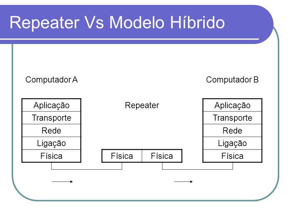 Repeater Vs Modelo Híbrido Computador AComputador B AplicaçãoRepeaterAplicação Transporte Rede Ligação Física