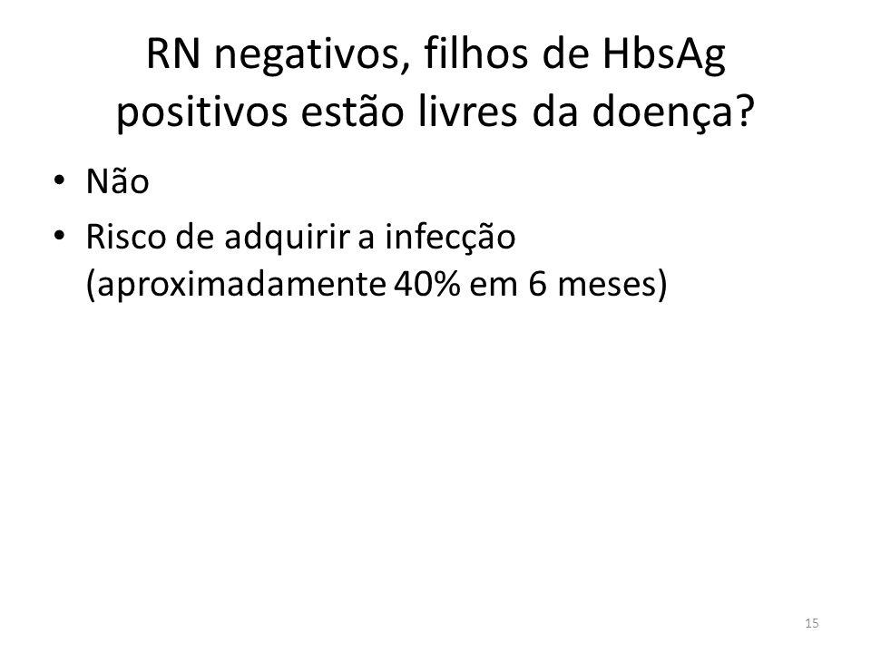 RN negativos, filhos de HbsAg positivos estão livres da doença.