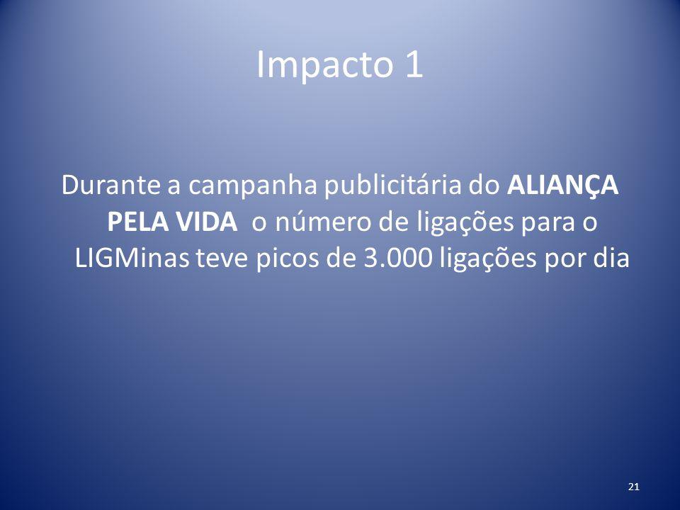 Impacto 1 Durante a campanha publicitária do ALIANÇA PELA VIDA o número de ligações para o LIGMinas teve picos de 3.000 ligações por dia 21