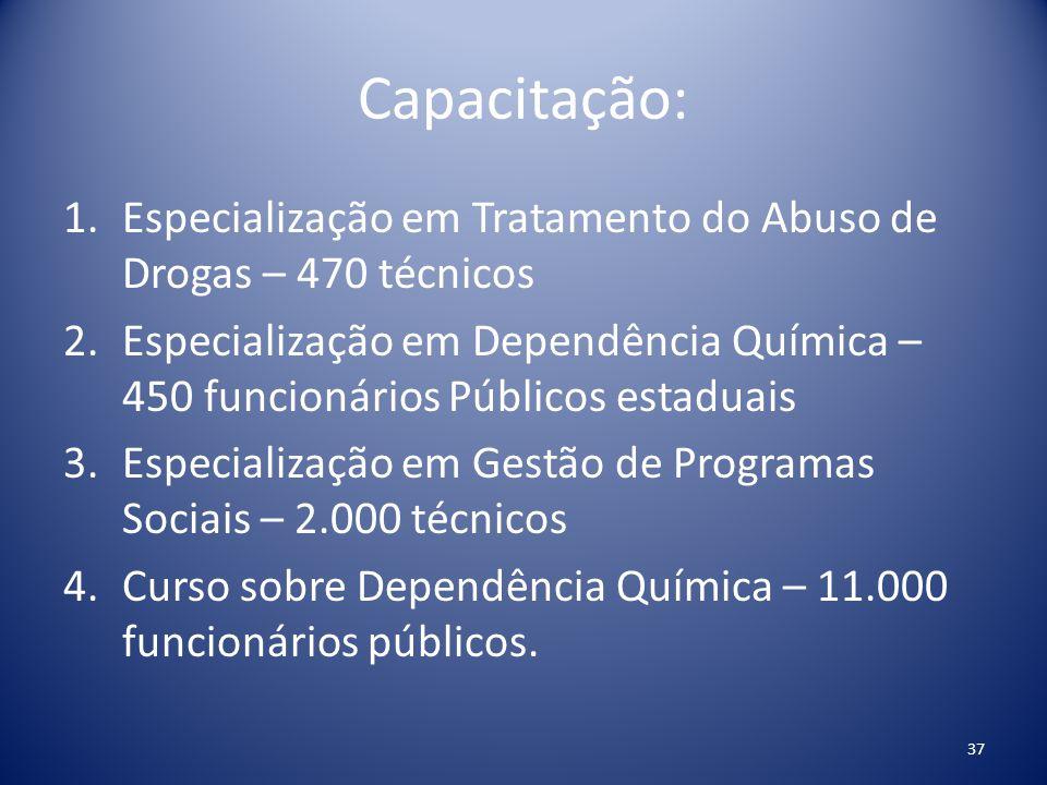 Capacitação: 1.Especialização em Tratamento do Abuso de Drogas – 470 técnicos 2.Especialização em Dependência Química – 450 funcionários Públicos esta