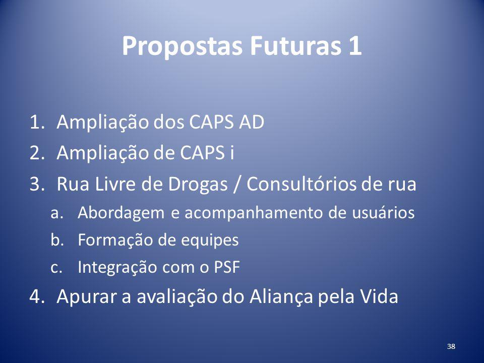 Propostas Futuras 1 1.Ampliação dos CAPS AD 2.Ampliação de CAPS i 3.Rua Livre de Drogas / Consultórios de rua a.Abordagem e acompanhamento de usuários