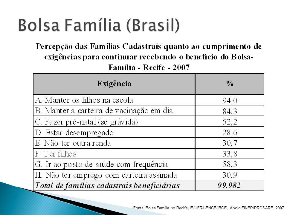 Fonte: Bolsa Família no Recife, IE/UFRJ-ENCE/IBGE, Apoio FINEP/PROSARE, 2007