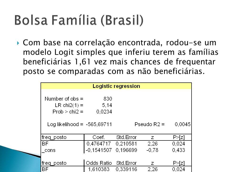 Com base na correlação encontrada, rodou-se um modelo Logit simples que inferiu terem as famílias beneficiárias 1,61 vez mais chances de frequentar po
