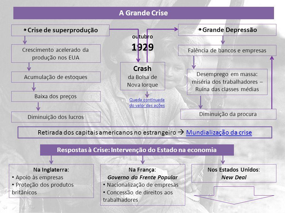 A Grande Crise Crise de superprodução Grande Depressão Acumulação de estoques Baixa dos preços Diminuição dos lucros Desemprego em massa: miséria dos