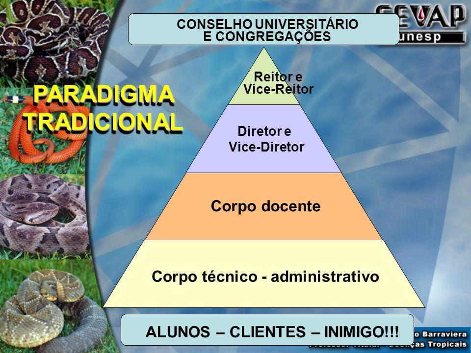 Reitor e Vice-Reitor Diretor e Vice-Diretor Corpo docente Corpo técnico - administrativo ALUNOS – CLIENTES – INIMIGO!!.