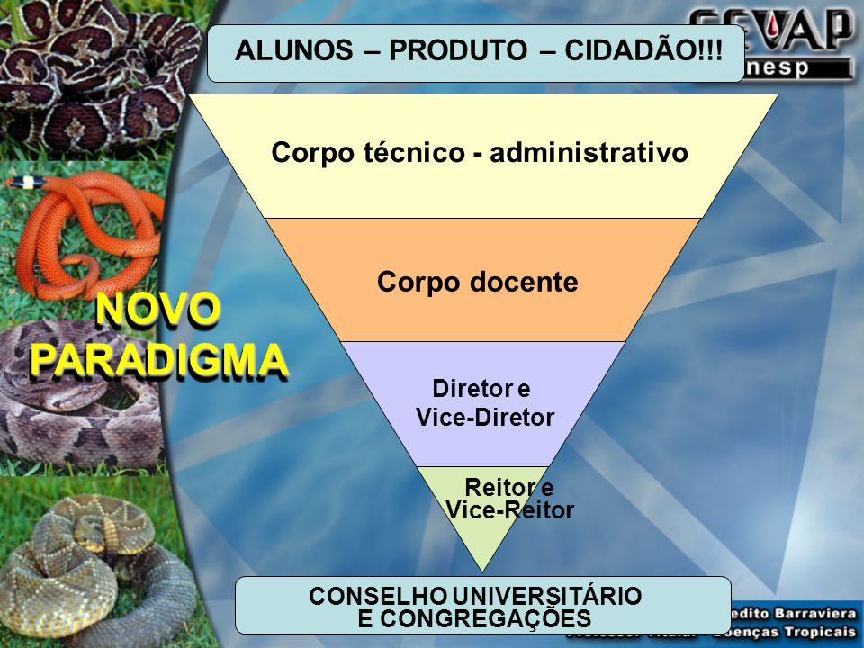 Reitor e Vice-Reitor Diretor e Vice-Diretor Corpo docente Corpo técnico - administrativo ALUNOS – PRODUTO – CIDADÃO!!.