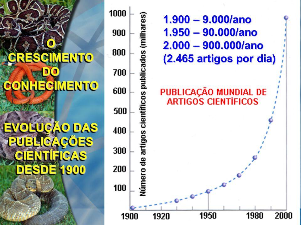 O CRESCIMENTO DO CONHECIMENTO EVOLUÇÃO DAS PUBLICAÇÕES CIENTÍFICAS DESDE 1900 O CRESCIMENTO DO CONHECIMENTO EVOLUÇÃO DAS PUBLICAÇÕES CIENTÍFICAS DESDE 1900 1.900 – 9.000/ano 1.950 – 90.000/ano 2.000 – 900.000/ano (2.465 artigos por dia)