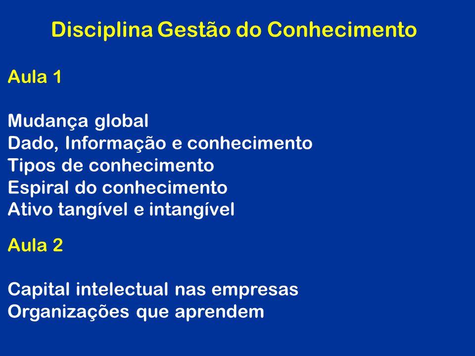 Disciplina Gestão do Conhecimento Aula 1 Mudança global Dado, Informação e conhecimento Tipos de conhecimento Espiral do conhecimento Ativo tangível e