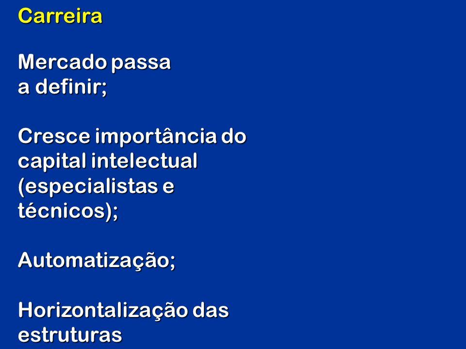 Carreira Mercado passa a definir; Cresce importância do capital intelectual (especialistas e técnicos); Automatização; Horizontalização das estruturas