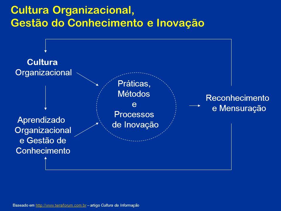 Cultura Organizacional, Gestão do Conhecimento e Inovação Cultura Organizacional Aprendizado Organizacional e Gestão de Conhecimento Práticas, Métodos