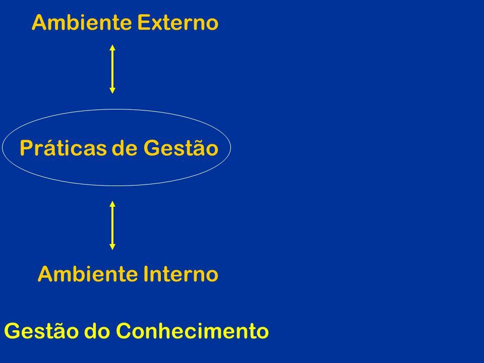 Ambiente Externo Ambiente Interno Práticas de Gestão Gestão do Conhecimento