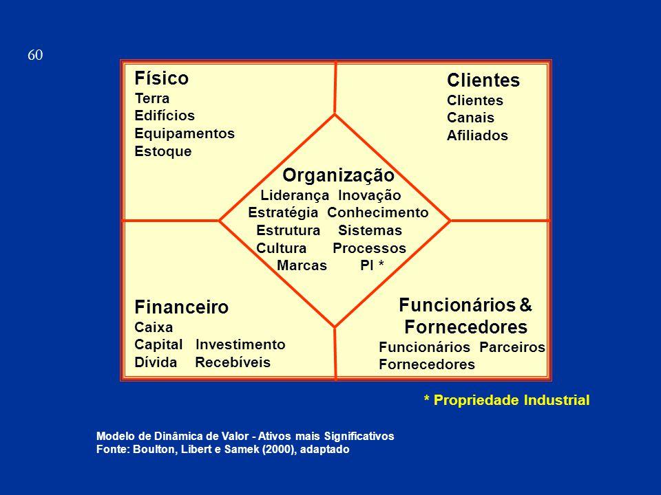 Físico Terra Edifícios Equipamentos Estoque Clientes Canais Afiliados Financeiro Caixa Capital Investimento Dívida Recebíveis Funcionários & Fornecedo