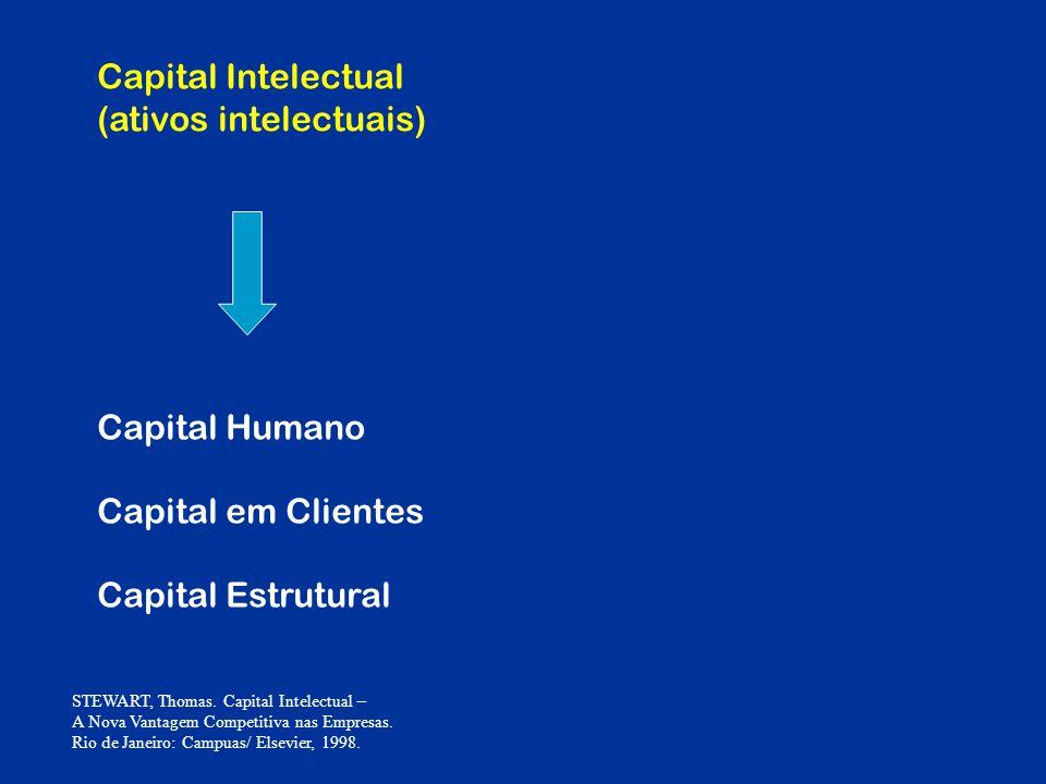Capital Intelectual (ativos intelectuais) Capital Humano Capital em Clientes Capital Estrutural STEWART, Thomas. Capital Intelectual – A Nova Vantagem