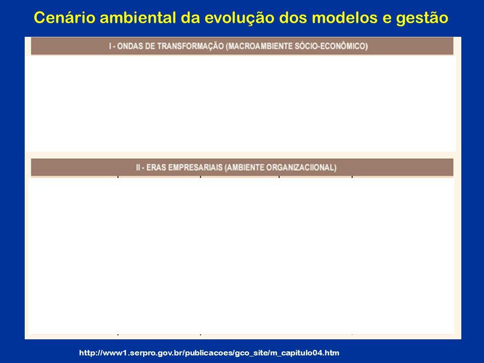 http://www1.serpro.gov.br/publicacoes/gco_site/m_capitulo04.htm Cenário ambiental da evolução dos modelos e gestão