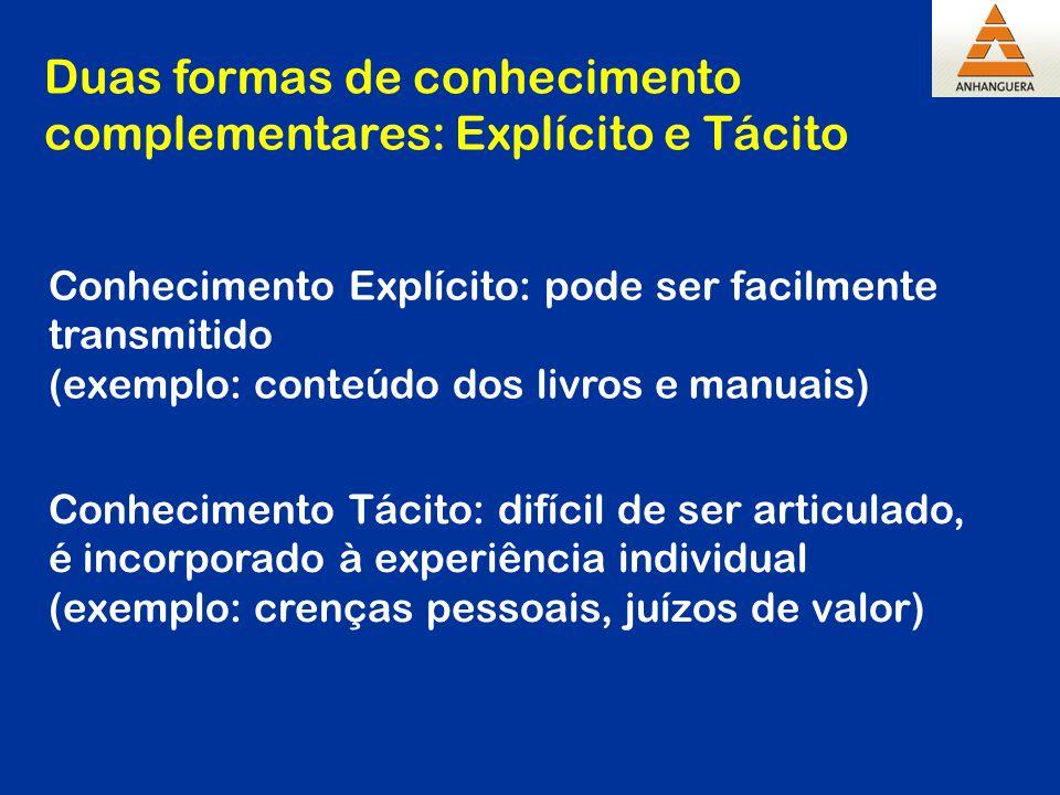 Conhecimento Tácito: difícil de ser articulado, é incorporado à experiência individual (exemplo: crenças pessoais, juízos de valor) Conhecimento Explí