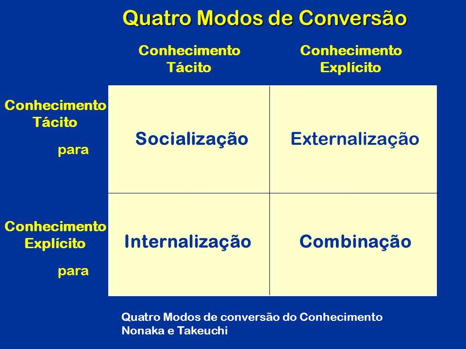 Quatro Modos de Conversão SocializaçãoExternalização InternalizaçãoCombinação Conhecimento Tácito Conhecimento Explícito Conhecimento Explícito Conhec