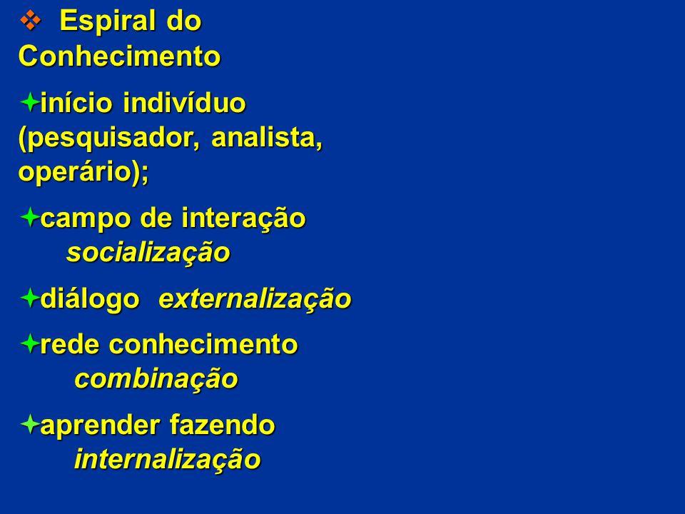 Espiral do Conhecimento Espiral do Conhecimento início indivíduo início indivíduo (pesquisador, analista, operário); campo de interação campo de inter
