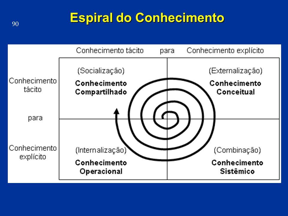 Espiral do Conhecimento 90