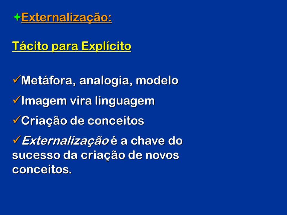 Externalização: Tácito para Explícito Externalização: Tácito para Explícito Metáfora, analogia, modelo Metáfora, analogia, modelo Imagem vira linguage