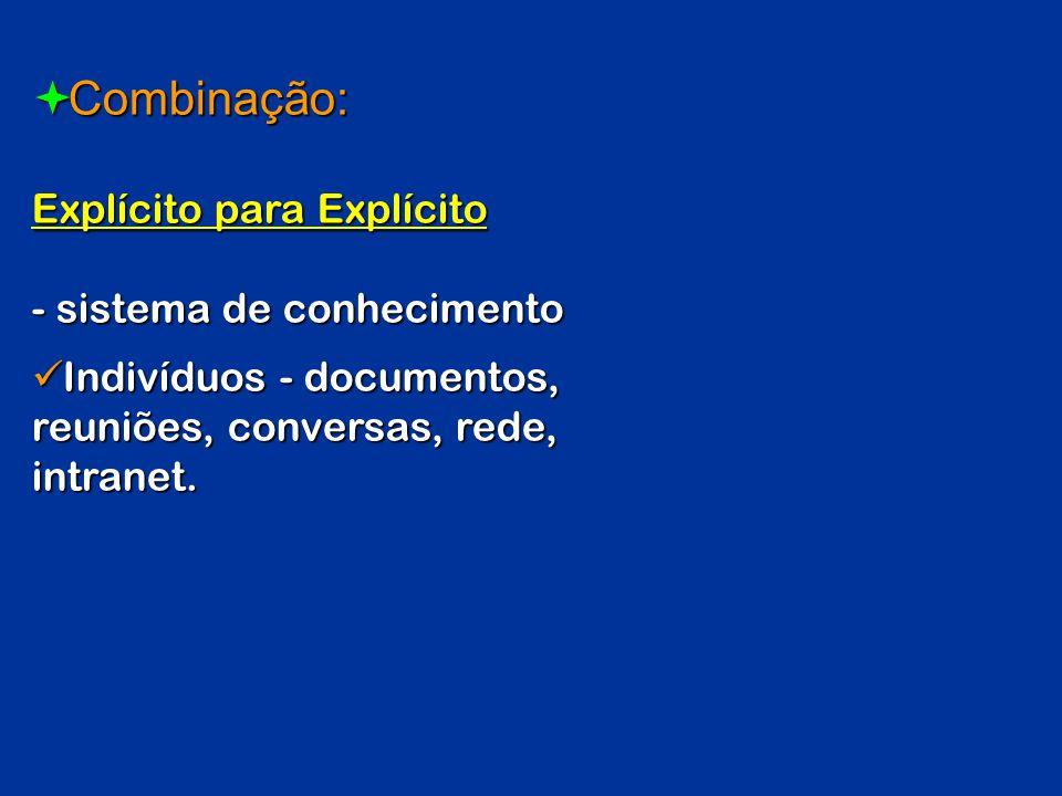 Combinação: Explícito para Explícito Combinação: Explícito para Explícito - sistema de conhecimento Indivíduos - documentos, reuniões, conversas, rede
