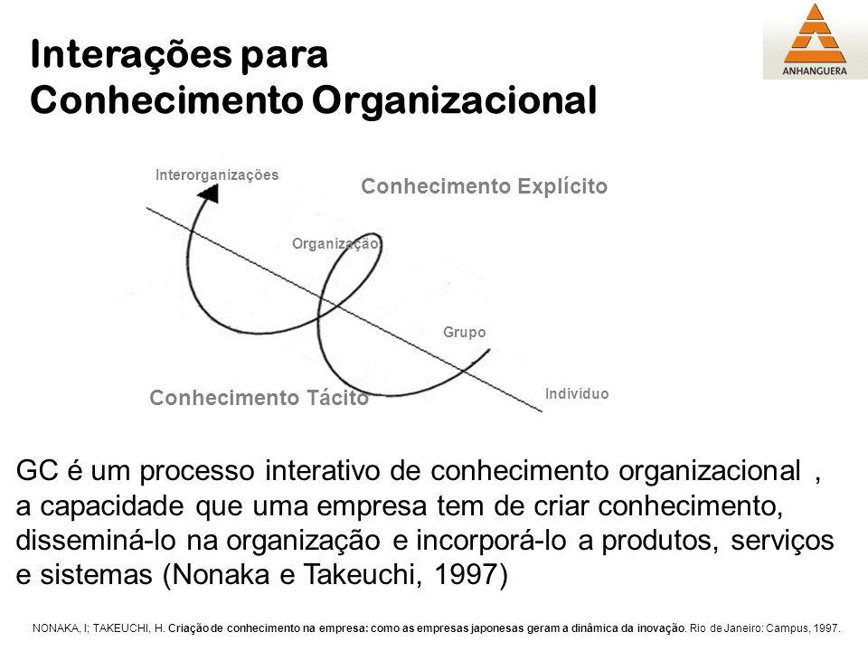 Indivíduo Interorganizações Conhecimento Tácito Conhecimento Explícito Interações para Conhecimento Organizacional Grupo Organização GC é um processo
