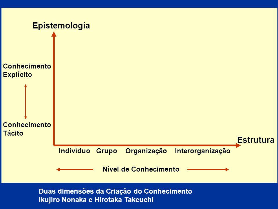 Indivíduo Grupo OrganizaçãoInterorganização Conhecimento Explícito Conhecimento Tácito Epistemologia Estrutura Nível de Conhecimento Duas dimensões da