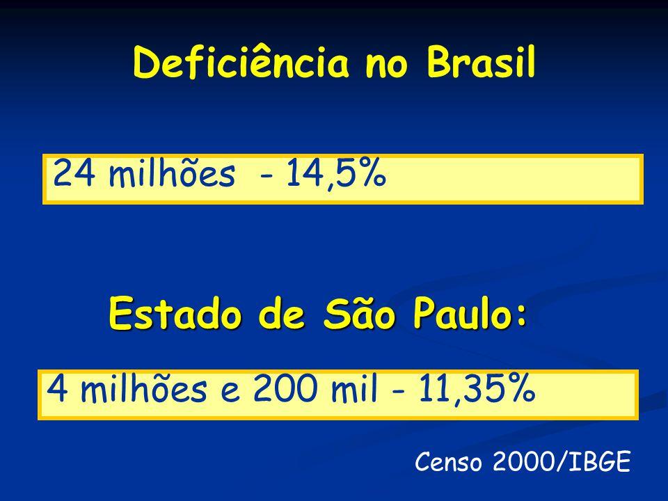 Deficiência no Brasil Censo 2000/IBGE Estado de São Paulo: 4 milhões e 200 mil - 11,35% 24 milhões - 14,5%