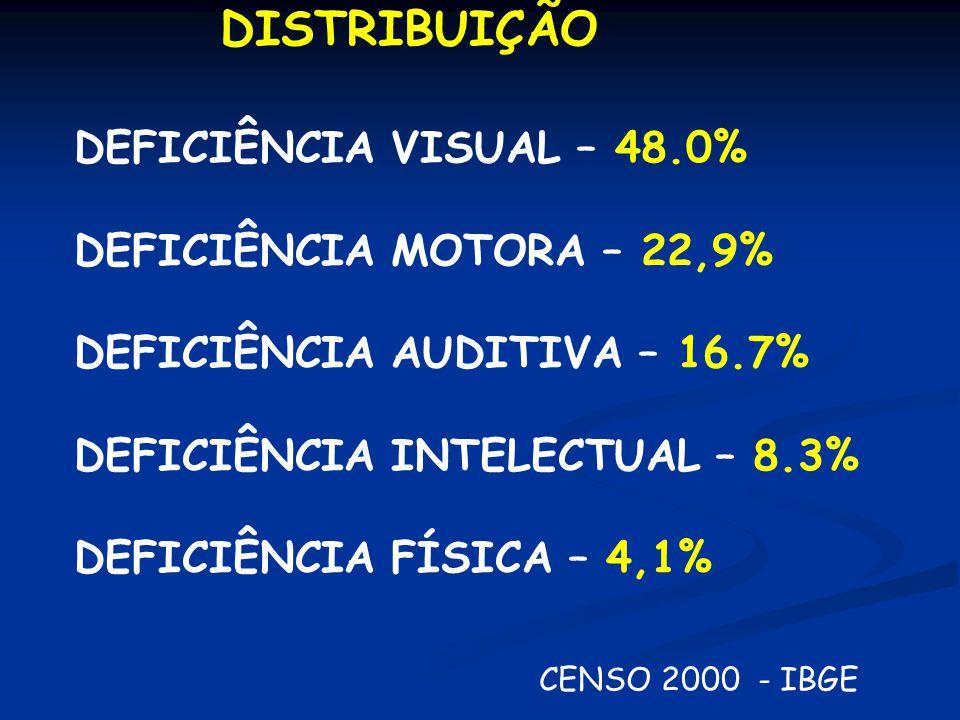 DISTRIBUIÇÃO DEFICIÊNCIA VISUAL – 48.0% DEFICIÊNCIA MOTORA – 22,9% DEFICIÊNCIA AUDITIVA – 16.7% DEFICIÊNCIA INTELECTUAL – 8.3% DEFICIÊNCIA FÍSICA – 4,