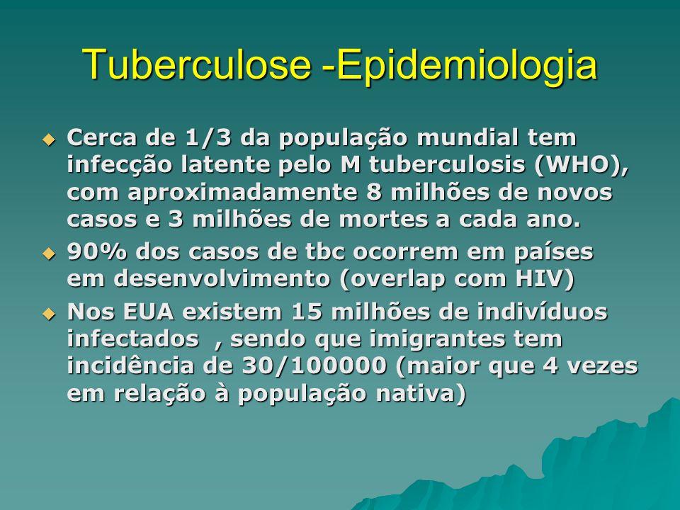 Tuberculose -Epidemiologia Cerca de 1/3 da população mundial tem infecção latente pelo M tuberculosis (WHO), com aproximadamente 8 milhões de novos casos e 3 milhões de mortes a cada ano.