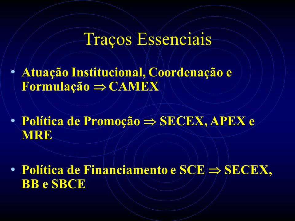 Traços Essenciais Atuação Institucional, Coordenação e Formulação CAMEX Política de Promoção SECEX, APEX e MRE Política de Financiamento e SCE SECEX,