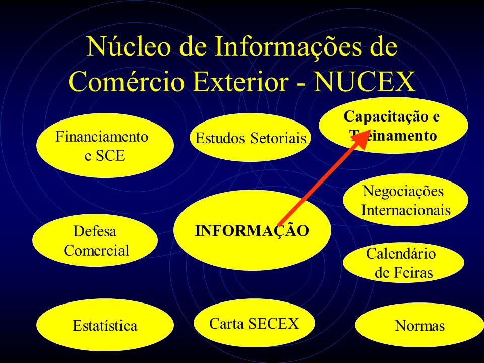 Núcleo de Informações de Comércio Exterior - NUCEX INFORMAÇÃO Estudos Setoriais Normas Negociações Internacionais Calendário de Feiras Capacitação e T