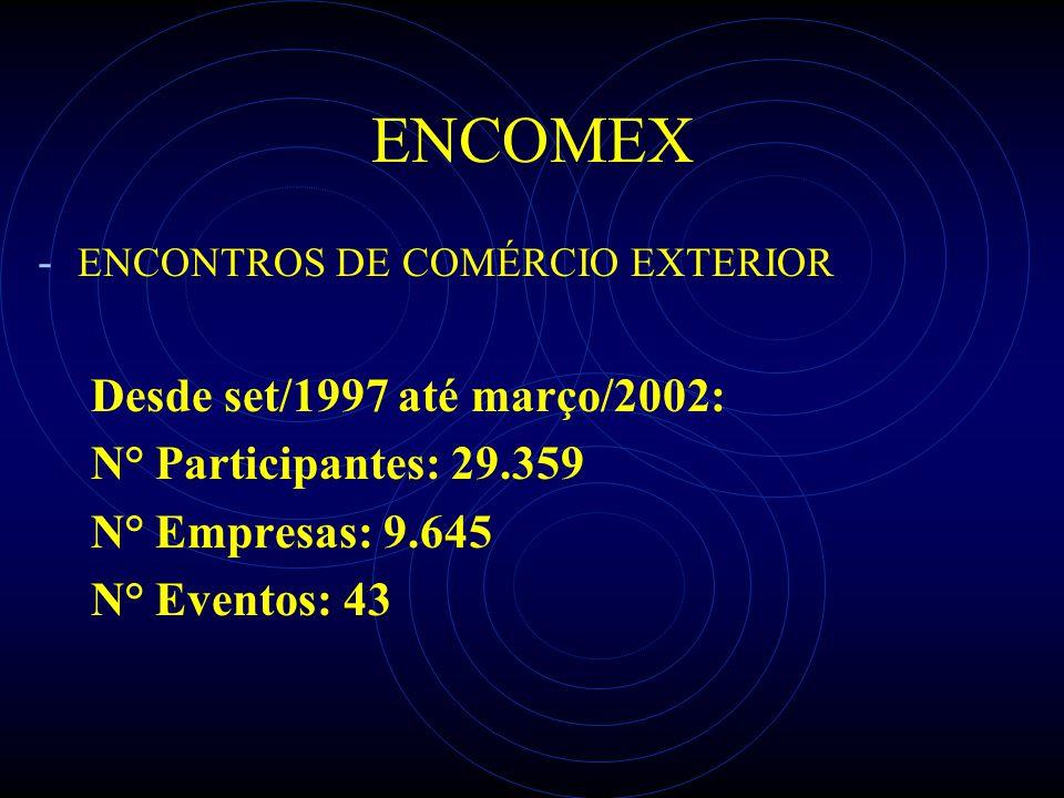 ENCOMEX - ENCONTROS DE COMÉRCIO EXTERIOR Desde set/1997 até março/2002: N° Participantes: 29.359 N° Empresas: 9.645 N° Eventos: 43