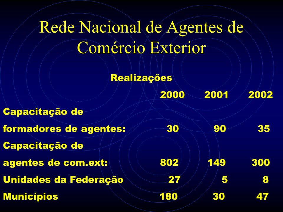 Rede Nacional de Agentes de Comércio Exterior Realizações 2000 2001 2002 Capacitação de formadores de agentes: 30 90 35 Capacitação de agentes de com.