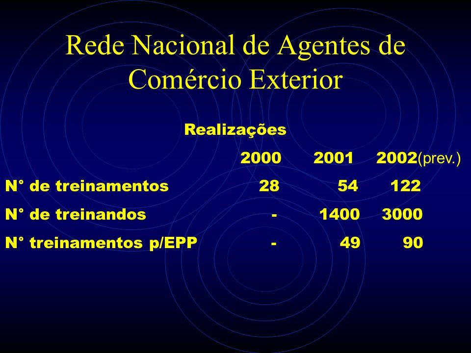 Rede Nacional de Agentes de Comércio Exterior Realizações 2000 2001 2002 (prev.) N° de treinamentos 28 54 122 N° de treinandos - 1400 3000 N° treiname