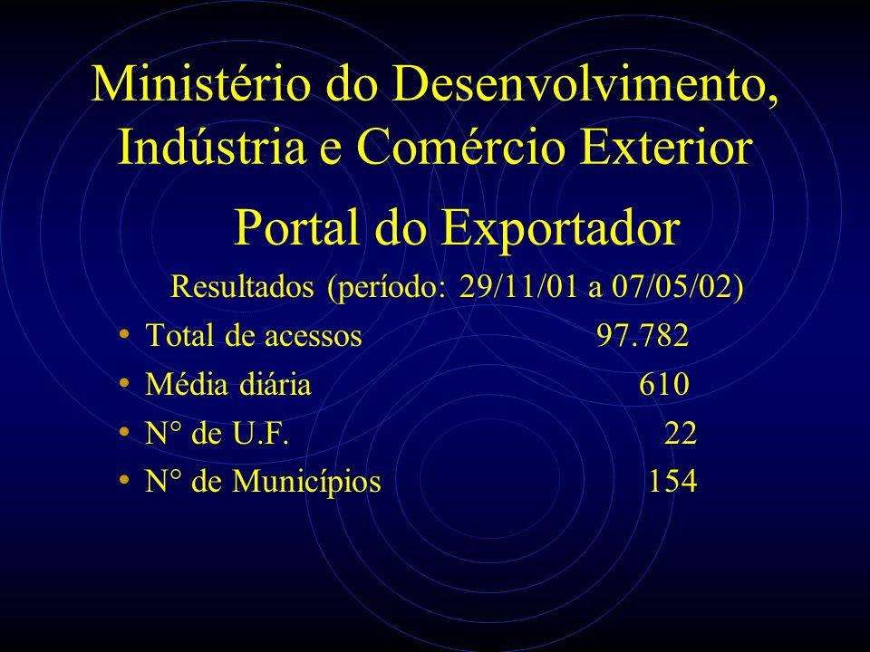 Ministério do Desenvolvimento, Indústria e Comércio Exterior Portal do Exportador Resultados (período: 29/11/01 a 07/05/02) Total de acessos97.782 Méd