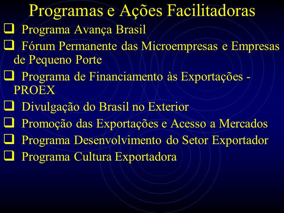 Programas e Ações Facilitadoras Programa Avança Brasil Fórum Permanente das Microempresas e Empresas de Pequeno Porte Programa de Financiamento às Exp