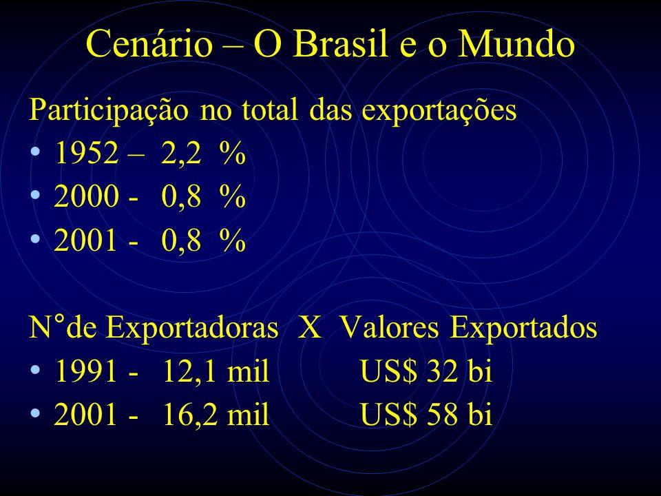 Cenário – O Brasil e o Mundo Participação no total das exportações 1952 – 2,2 % 2000 - 0,8 % 2001 - 0,8 % N°de Exportadoras X Valores Exportados 1991