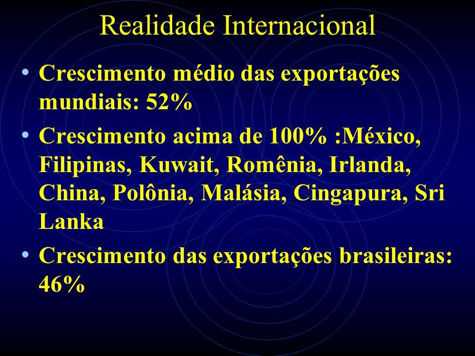 Realidade Internacional Crescimento médio das exportações mundiais: 52% Crescimento acima de 100% :México, Filipinas, Kuwait, Romênia, Irlanda, China,