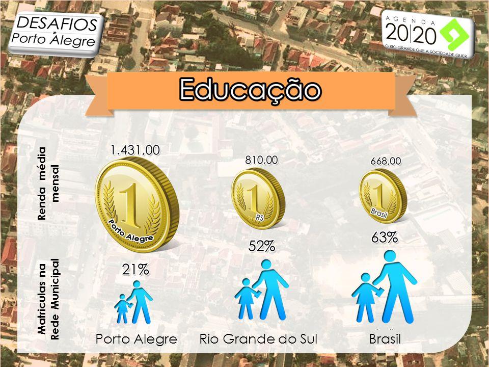 BrasilRio Grande do SulPorto Alegre Matriculas na Rede Municipal Renda média mensal