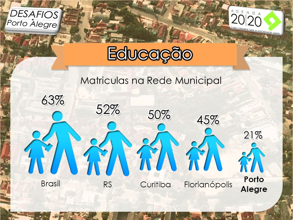 Brasil RSCuritibaFlorianópolis Porto Alegre Matriculas na Rede Municipal