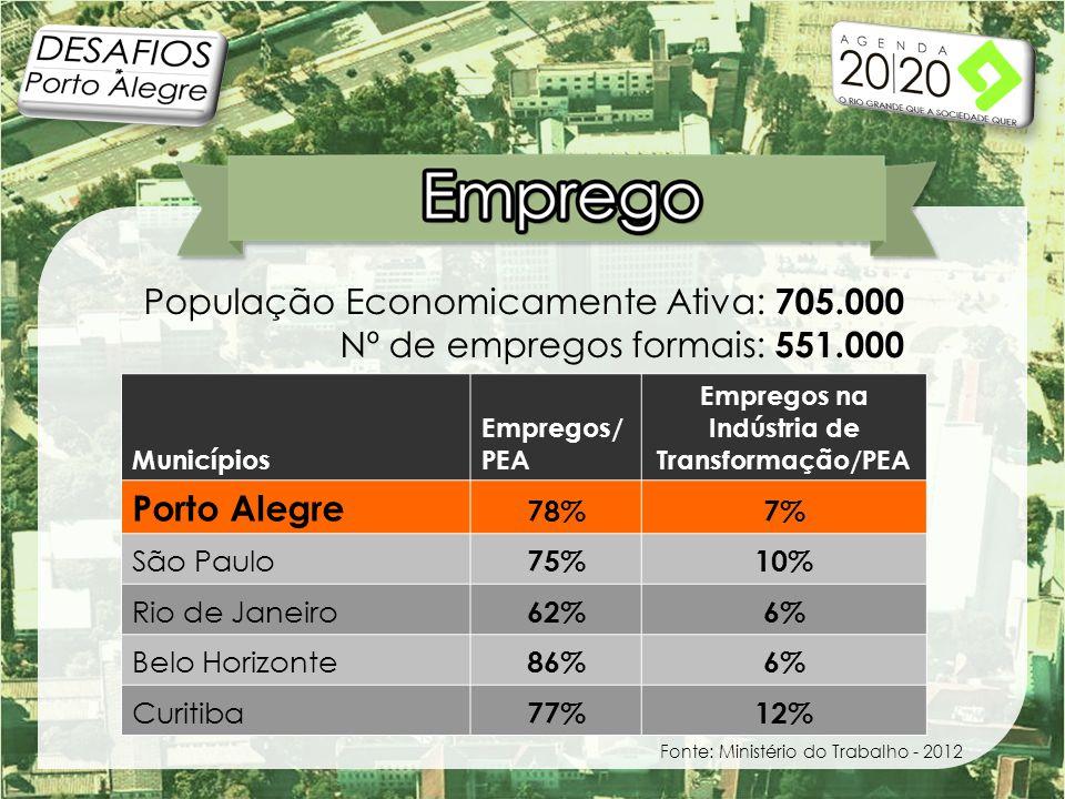 População Economicamente Ativa: 705.000 Nº de empregos formais: 551.000 Municípios Empregos/ PEA Empregos na Indústria de Transformação/PEA Porto Alegre 78%7% São Paulo 75%10% Rio de Janeiro 62%6% Belo Horizonte 86%6% Curitiba 77%12% Fonte: Ministério do Trabalho - 2012