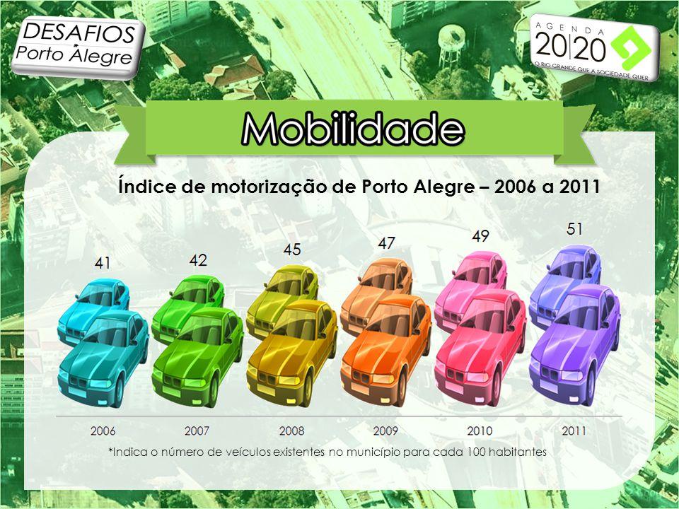 *Indica o número de veículos existentes no município para cada 100 habitantes Índice de motorização de Porto Alegre – 2006 a 2011