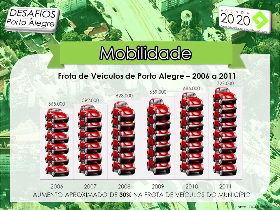 AUMENTO APROXIMADO DE 30% NA FROTA DE VEÍCULOS DO MUNICÍPIO Frota de Veículos de Porto Alegre – 2006 a 2011 Fonte: DETRAN/RS