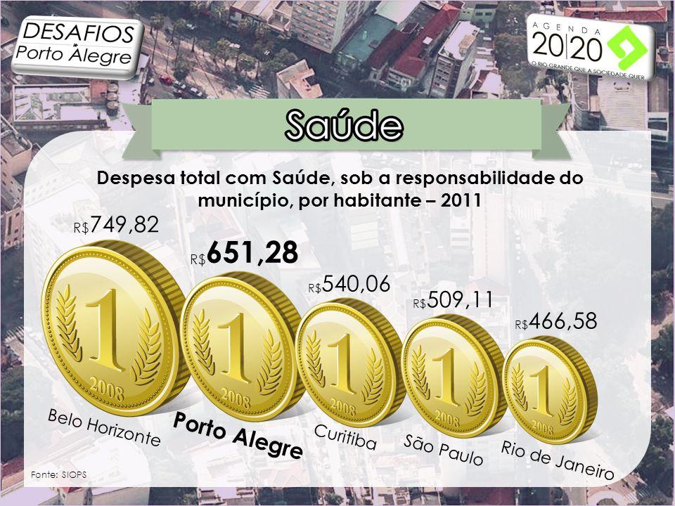 Despesa total com Saúde, sob a responsabilidade do município, por habitante – 2011 Fonte: SIOPS Porto Alegre Belo Horizonte Curitiba São Paulo Rio de Janeiro R$ 749,82 R$ 651,28 R$ 540,06 R$ 509,11 R$ 466,58