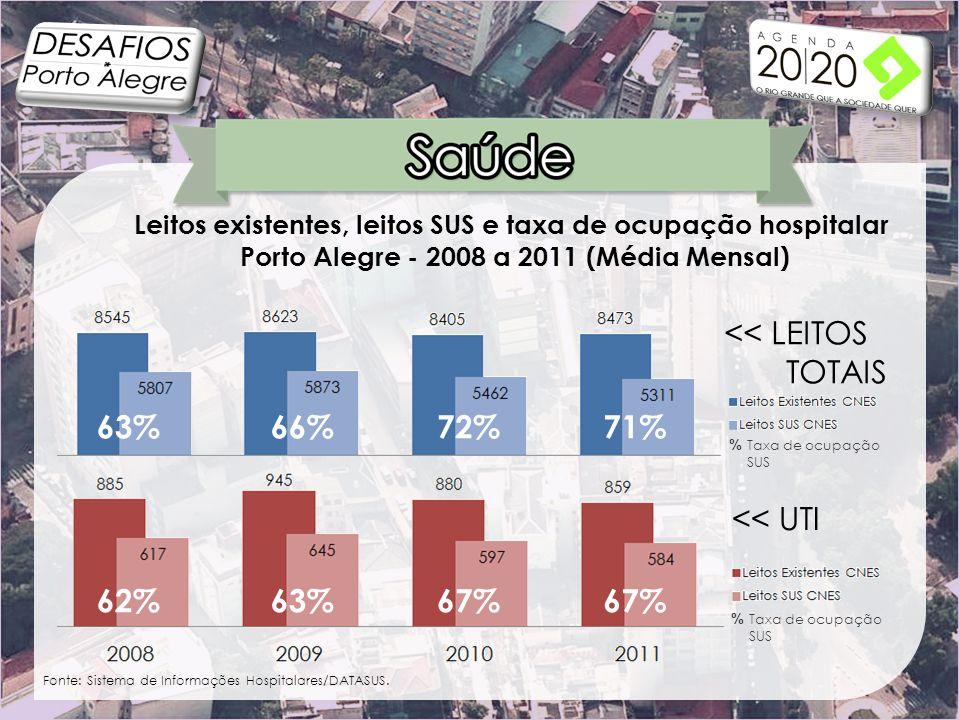 Leitos existentes, leitos SUS e taxa de ocupação hospitalar Porto Alegre - 2008 a 2011 (Média Mensal) Fonte: Sistema de Informações Hospitalares/DATASUS.