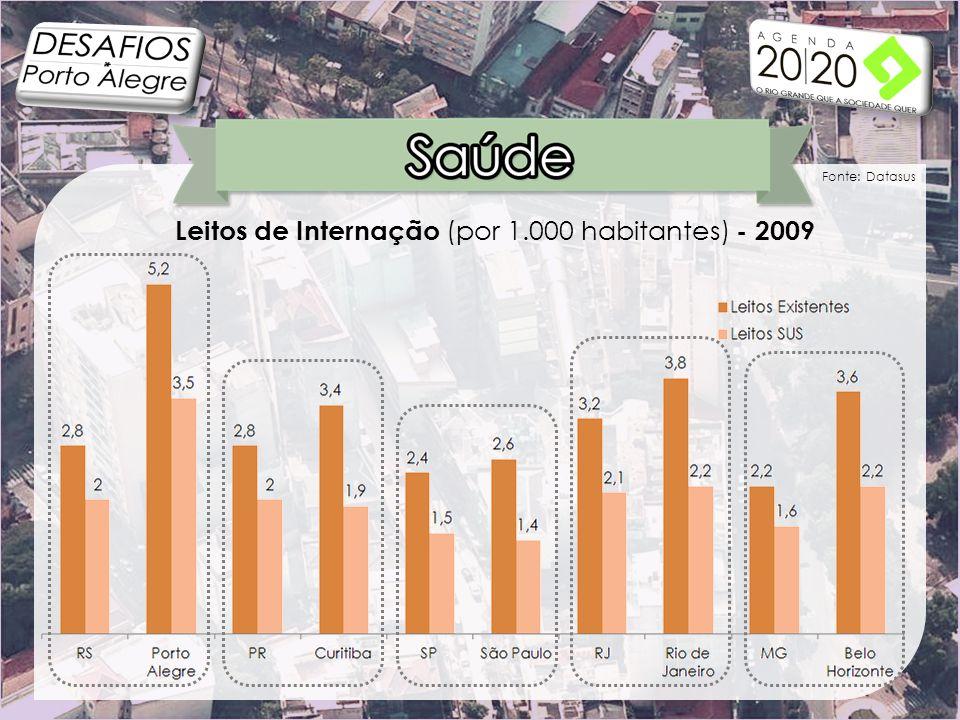Leitos de Internação (por 1.000 habitantes) - 2009 Fonte: Datasus