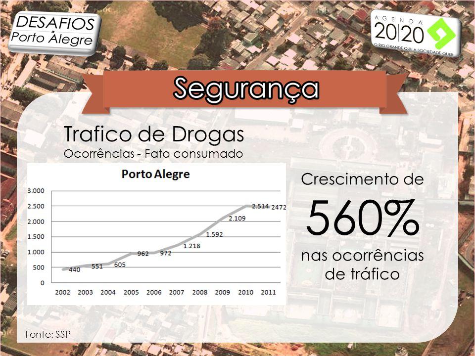 Trafico de Drogas Ocorrências - Fato consumado Crescimento de 560% nas ocorrências de tráfico Fonte: SSP