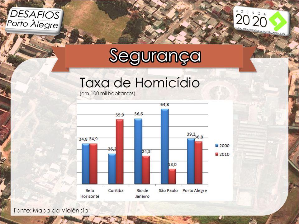 Taxa de Homicídio (em 100 mil habitantes) Fonte: Mapa da Violência