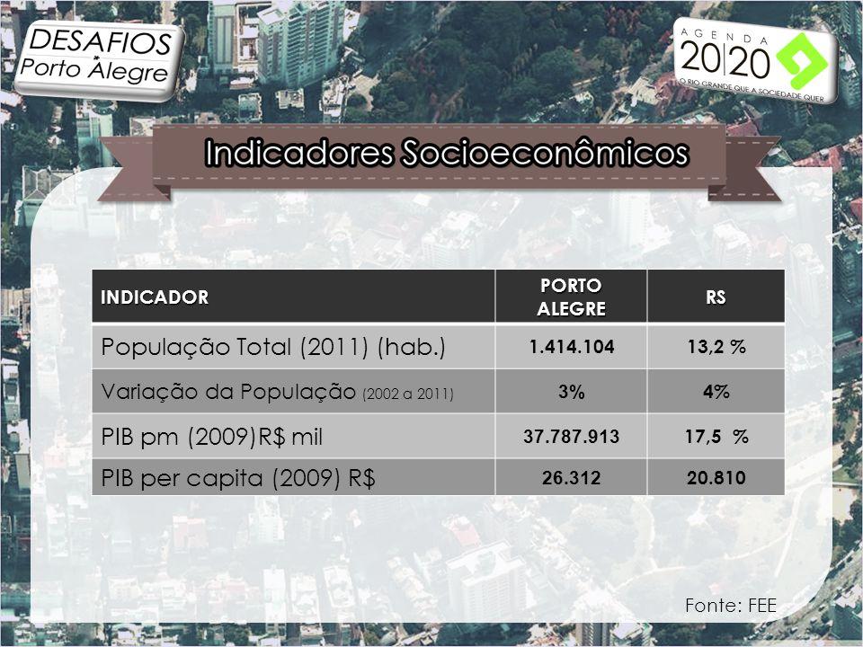 INDICADOR PORTO ALEGRE RS População Total (2011) (hab.) 1.414.10413,2 % Variação da População (2002 a 2011) 3% 4% PIB pm (2009)R$ mil 37.787.913 17,5 % PIB per capita (2009) R$ 26.312 20.810 Fonte: FEE